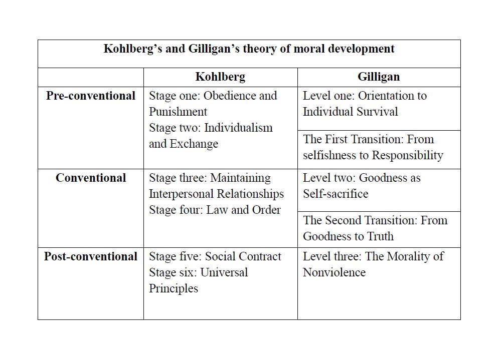 compare kohlberg and gilligan theories of moral development