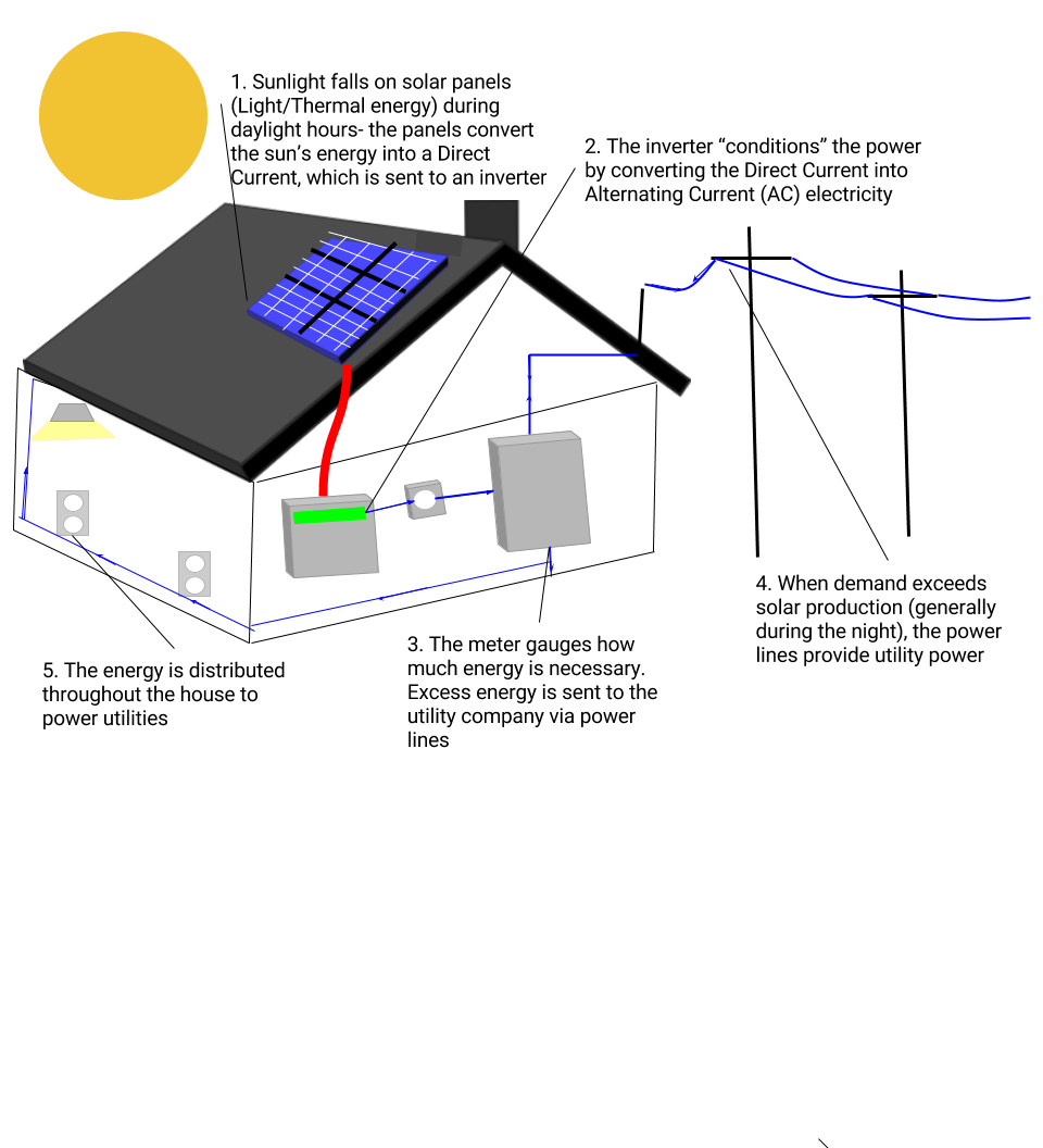 Solar Energy 2 En Fuel Power Glogster Edu Interactive Alternating Current Diagram Ac And Dc Direct Fossil Fuels Traditional